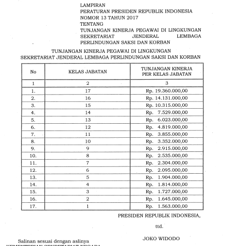 Tabel Tunjangan Kinerja Pegawai di Lingkungan Sekjen ...